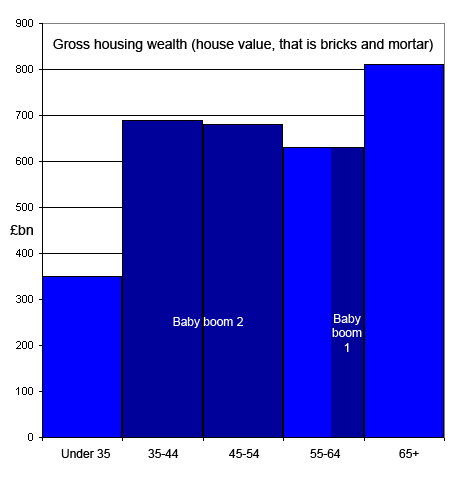 Gross housing wealth