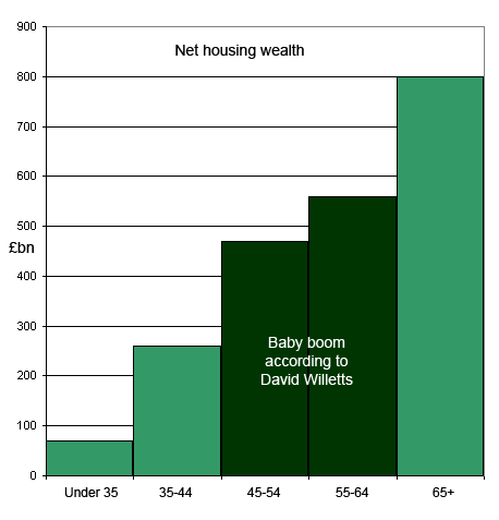Net housing wealth, David Willetts version