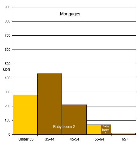 Mortgage values