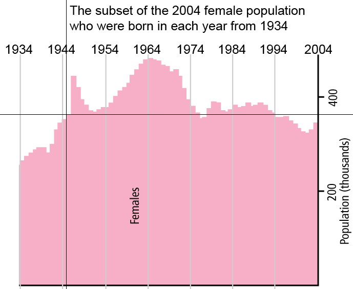 Population pyramid for surving females